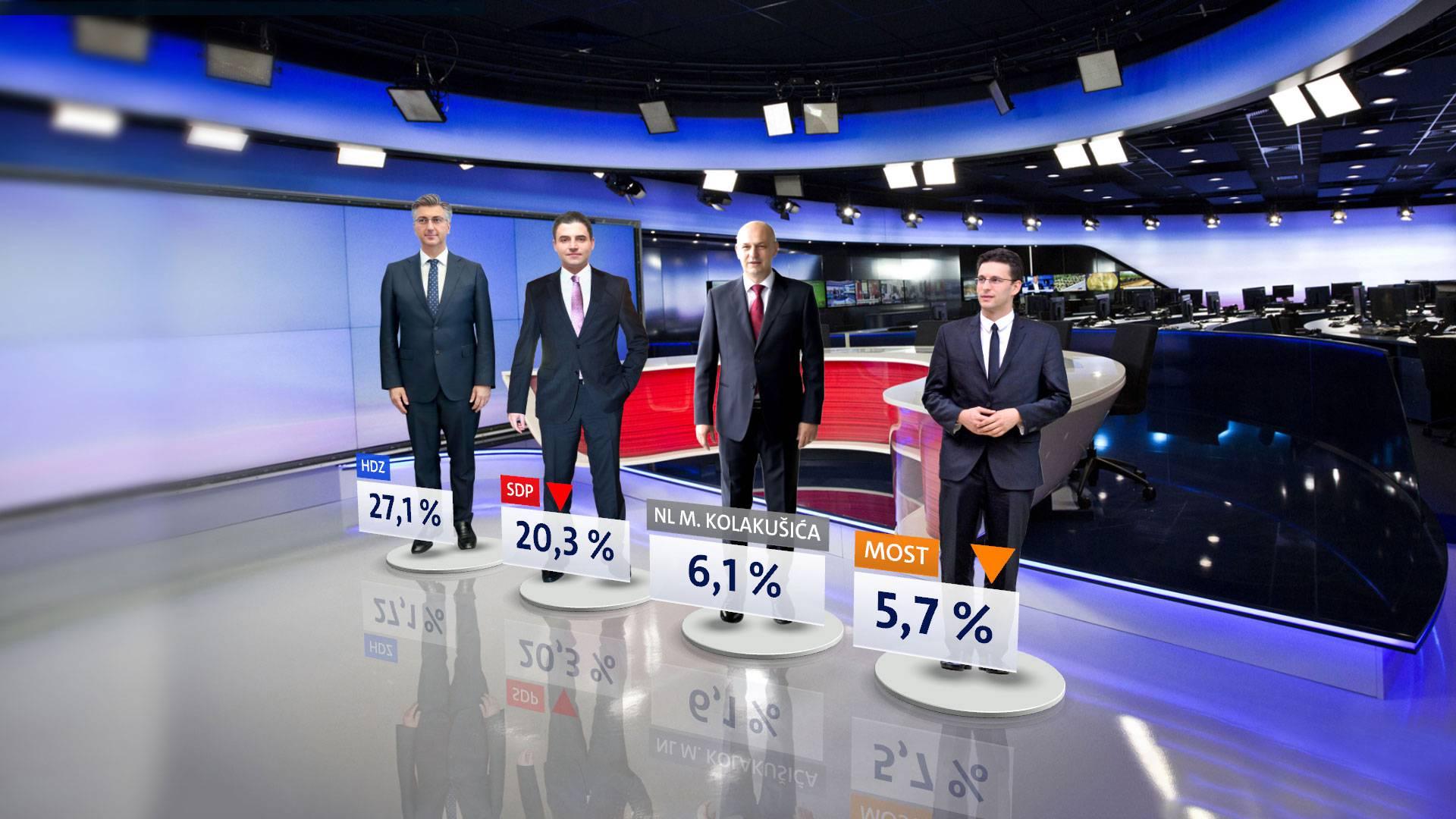 SDP-u pala popularnost, HDZ se drži, a slijedi ih Kolakušić