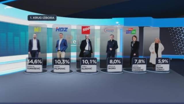 Tomašević uvjerljiv, a Filipović i Klisović borit će se za svaki glas