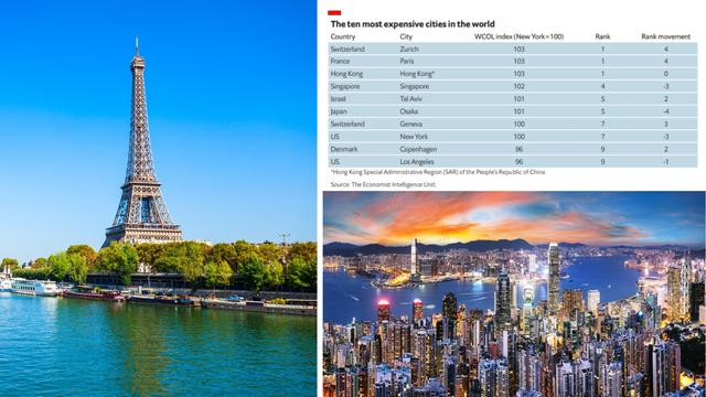 Najskuplji gradovi na svijetu su sad Pariz, Zürich i Hong Kong