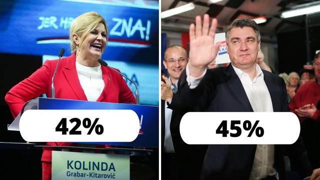 Milanović i Grabar-Kitarović su unutar statističke pogreške...