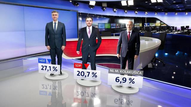 Istraživanje: HDZ i SDP blago su pali, Mislav Kolakušić raste