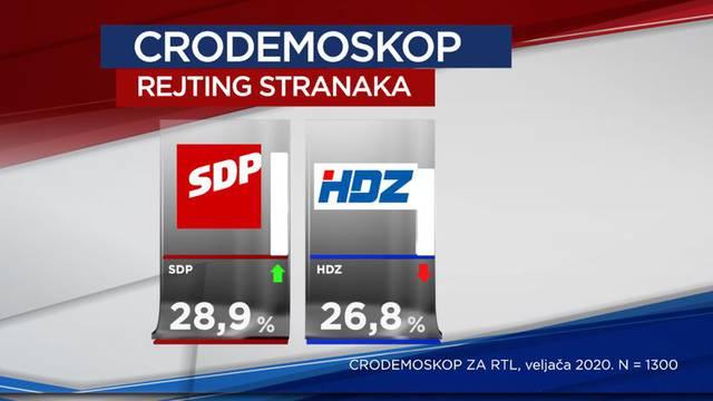 SDP u prednosti pred HDZ-om, a Zoki je popularniji od Plenkija