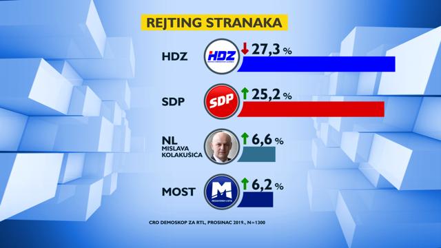 SDP je gotovo dostigao HDZ, među kandidatima mrtva trka