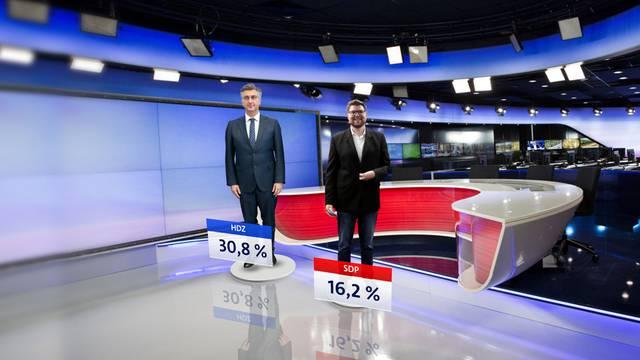 HDZ godinu završava kao prva stranka, gužva za treće mjesto