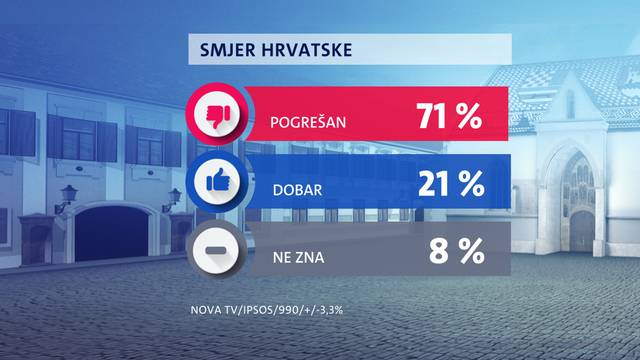 HDZ i dalje dvostruko jači od SDP-a, a pesimizam u porastu