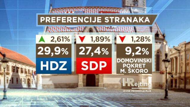 Preokrenulo se vodstvo: HDZ na vrhu, SDP pao za dva posto