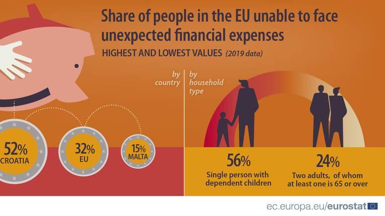 Čak 52 posto Hrvata ne može kupiti perilicu ili platiti sprovod