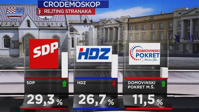SDP je povećao prednost nad  HDZ-om, Škorina stranka raste