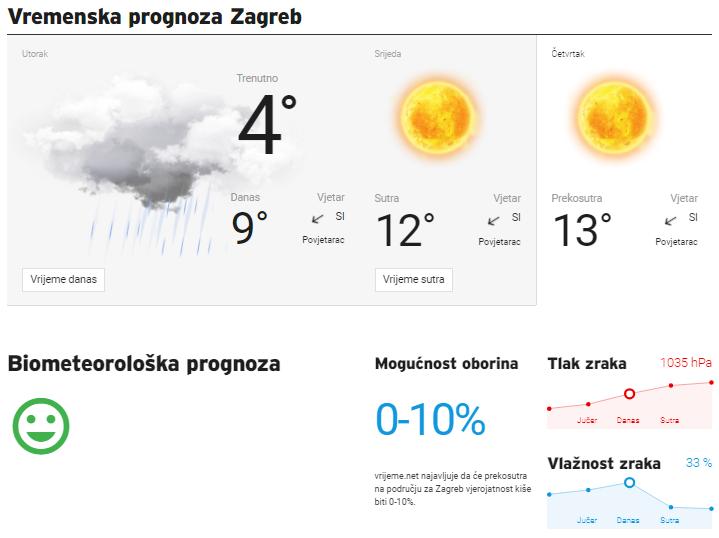 Bez brige, u četvrtak bez kiše! Odlično vrijeme čeka Vatrene