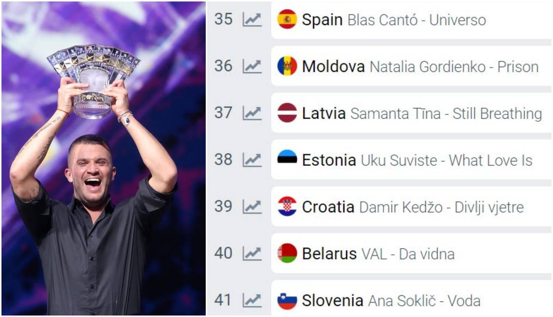 Na Eurosongu nam predviđaju krah: Kedžo među najlošijima
