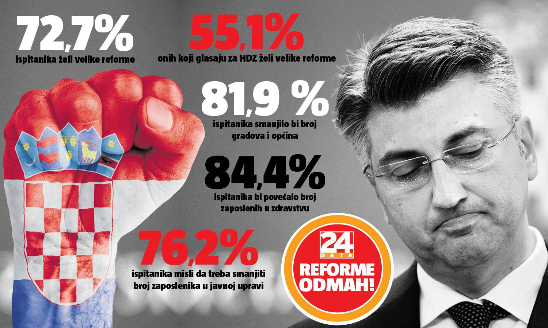 Istraživanje ne ostavlja dvojbe: Građani žele velike reforme!
