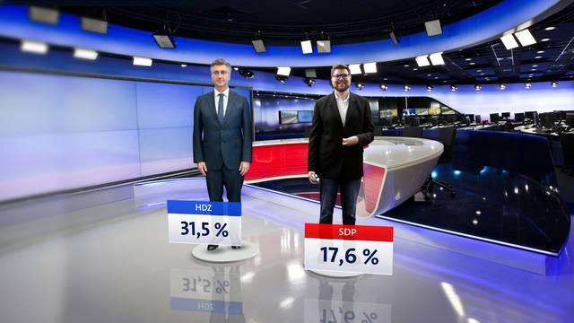 HDZ daleko ispred svih, Grbinu ne ide vraćanje birača SDP-u, a pada i potpora Milanoviću