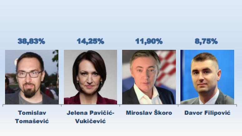 Istraživanje: Pavičić-Vukičević naizglednije ulazi u dvoboj s Tomaševićem, Klisović ispada