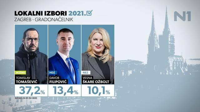 Tomašević je siguran, u lovu na drugo mjesto u Zagrebu najviše 'bježe' Filipović i Škare Ožbolt