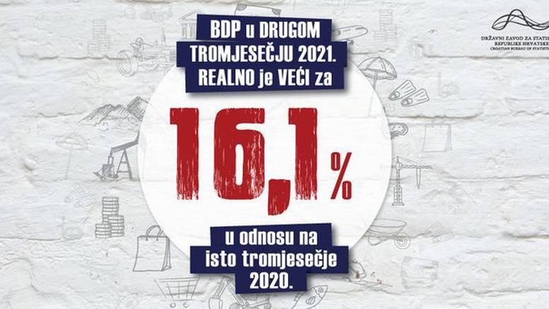 Hrvatski BDP porastao 16.1 posto u drugom kvartalu