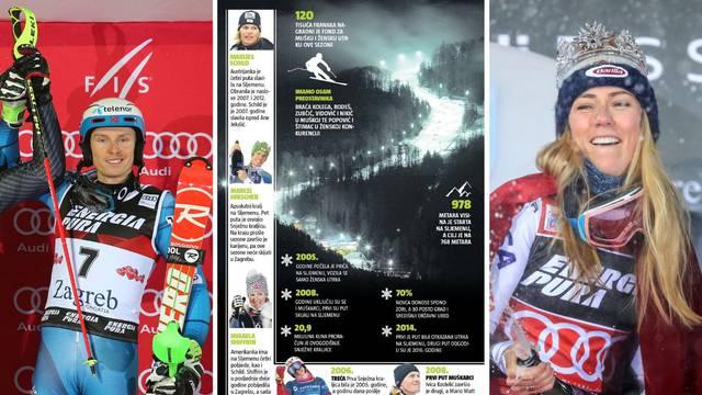 Skijaški spektakl na Sljemenu: Dvije utrke za 21 milijun kuna