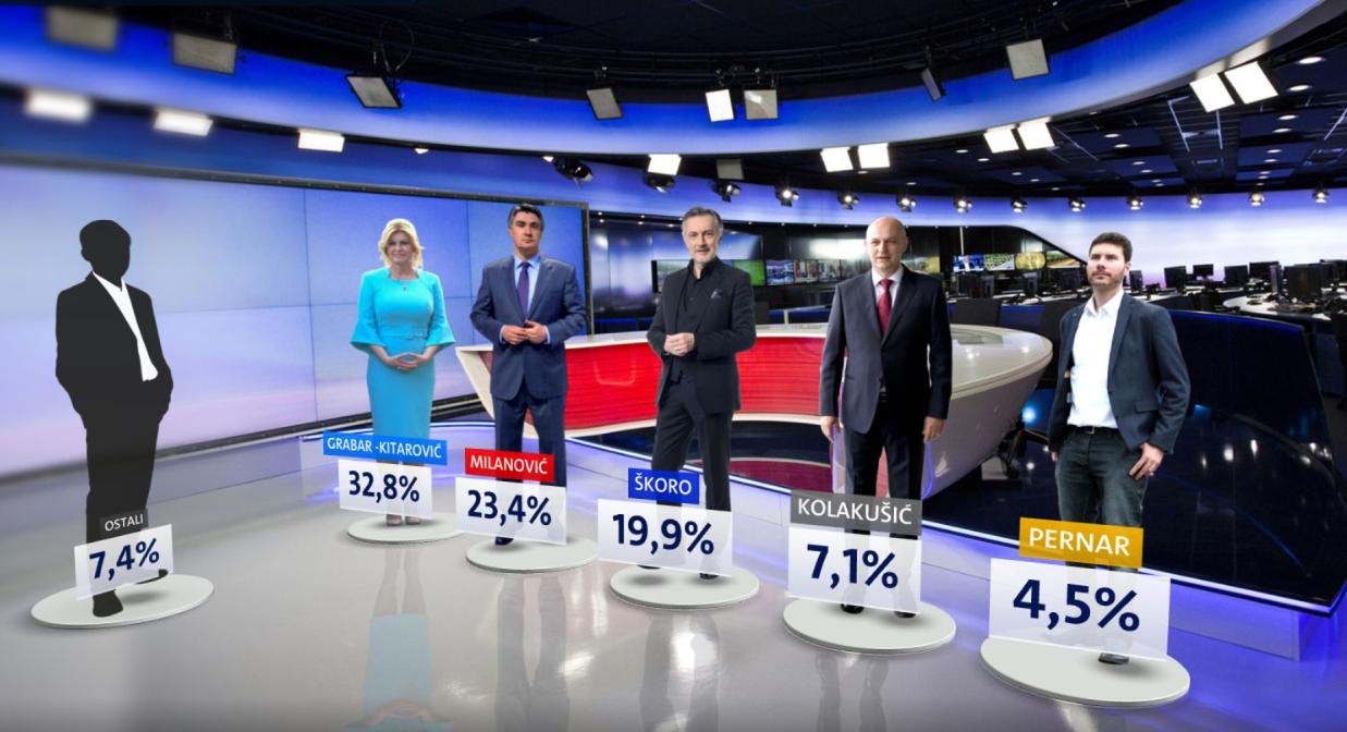 Stariji će glasati za Kolindu, a za Milanovića oni s fakultetom