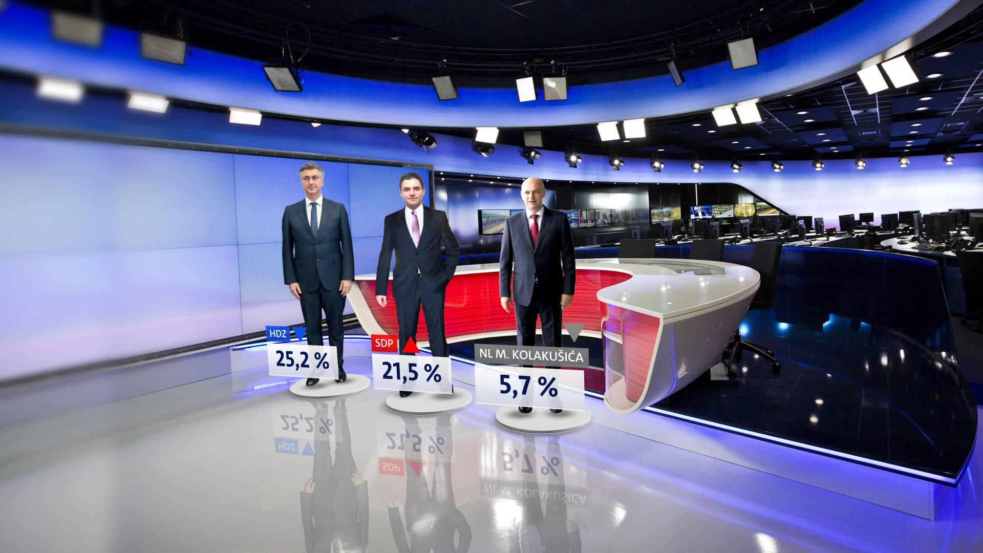 SDP je popravio svoj rejting, dok HDZ-u pada potpora birača