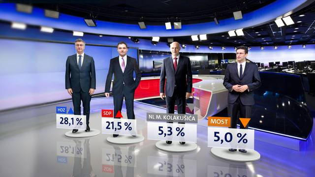 Na štrajku profitirali i HDZ i SDP: Ostali gube svoju potporu