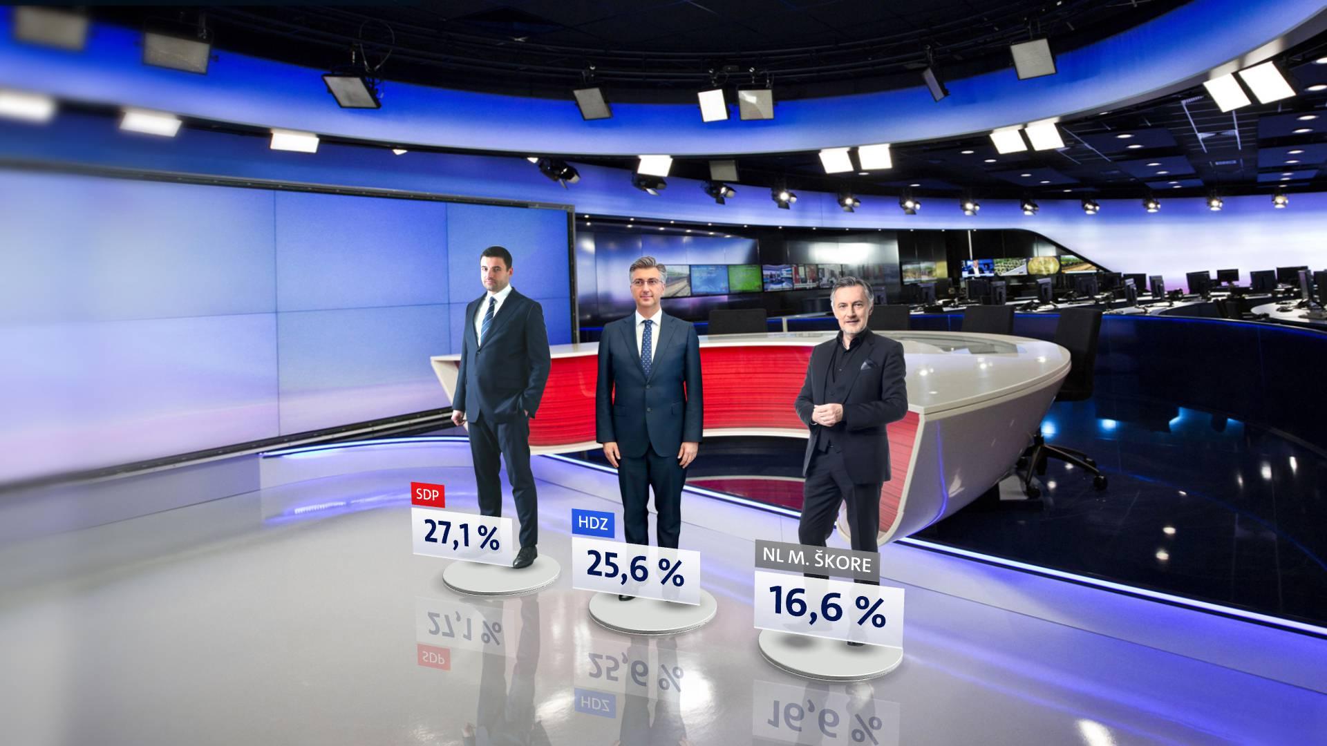 SDP je prvi put u četiri godine najjača stranka: Škoro je treći