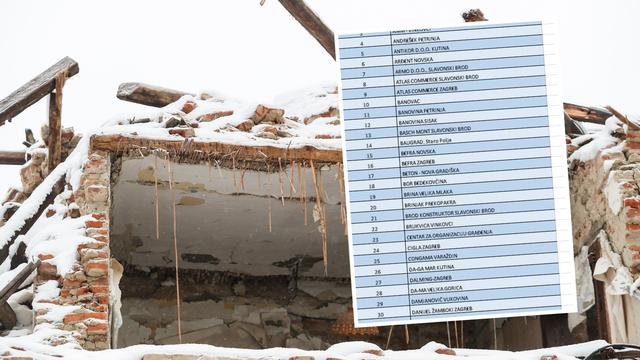 Ovo su tvrtke koje su radile na obnovi Banovine nakon rata