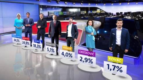 Kolinda pobjeđuje Milanovića, protiv Škore je neizvjesnije...