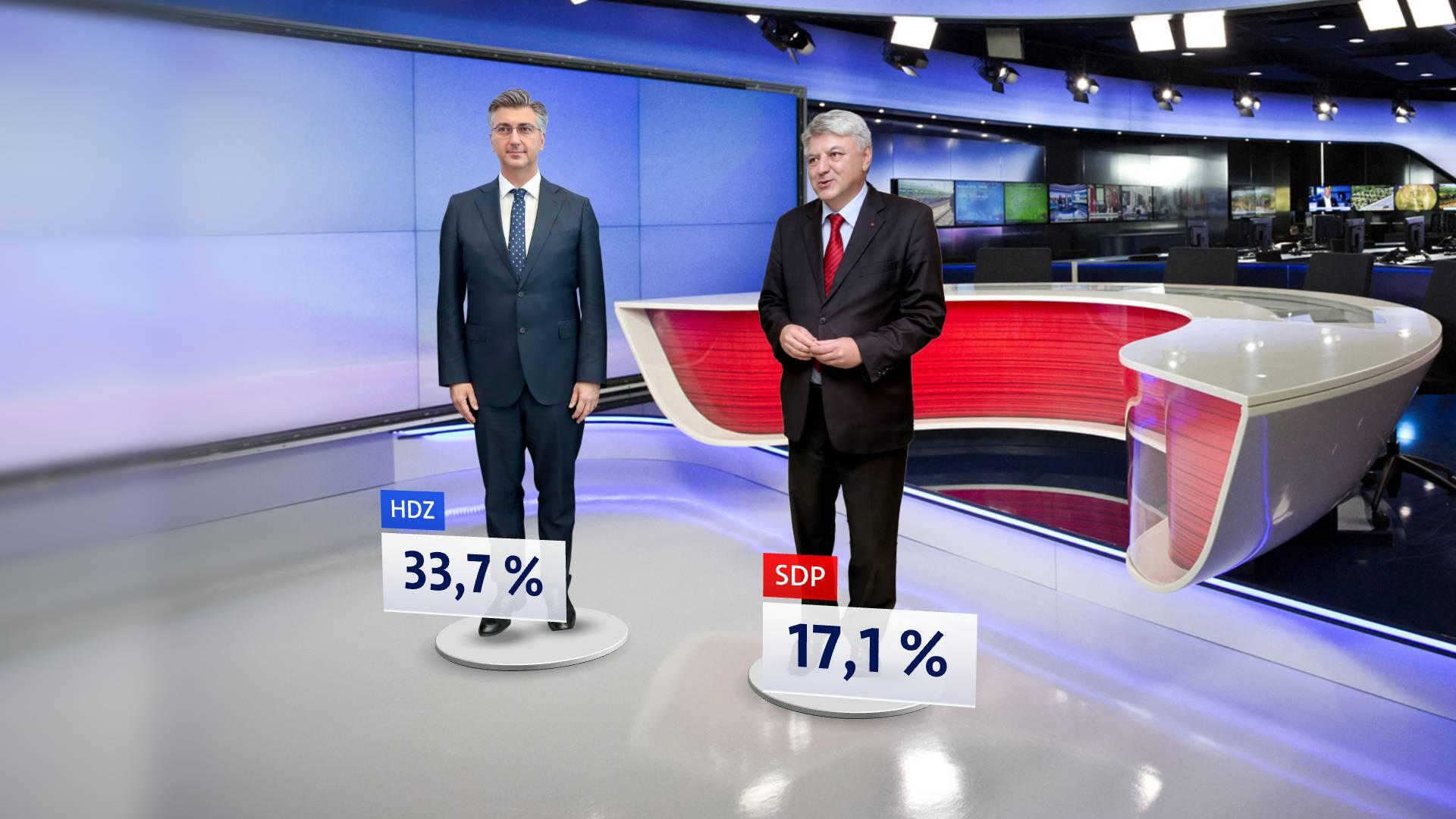 HDZ ima veliku potporu, a SDP ima jedan od najgorih rejtinga