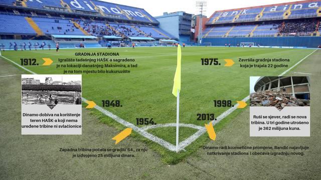 'Novi stadion? Bez 40 mil. € ne možete ni prvu lopatu ubosti...'