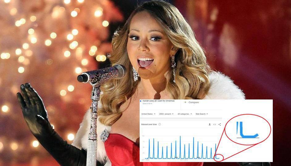 Statistika ne laže: Ljudi su već počeli slušati hit Mariah Carey