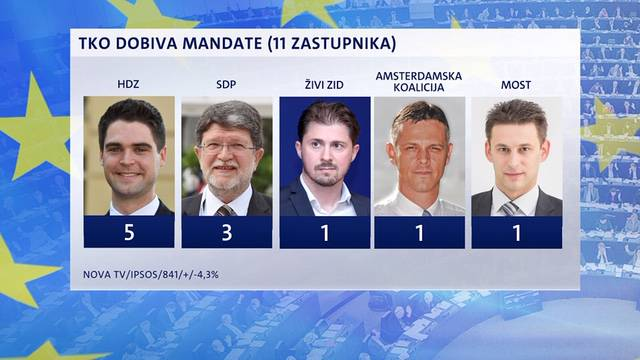 HDZ bi u EU parlamentu imao 5 zastupnika, a pada im rejting