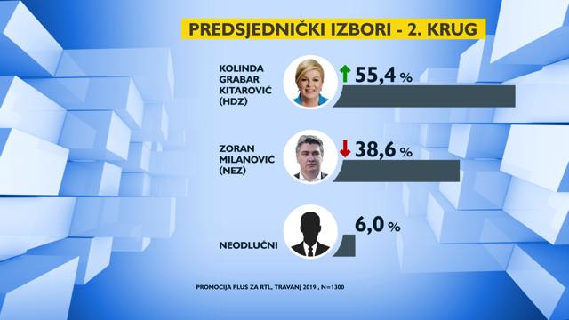 Kolinda, Milanović i Orešković imaju najviše potpore građana