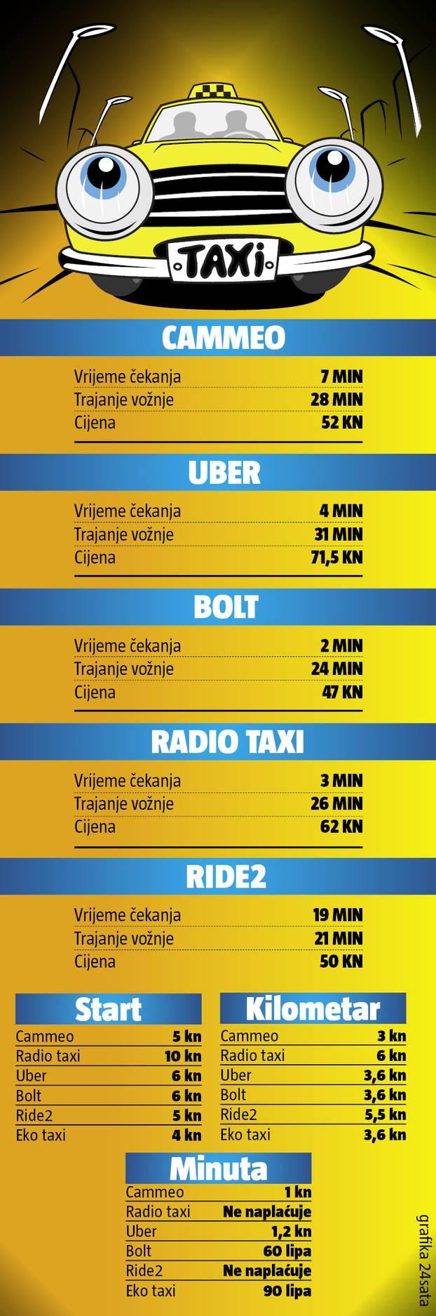 Test Taksija U Zagrebu Evo Tko Vozi Najjeftinije A Tko Najbrze 24sata