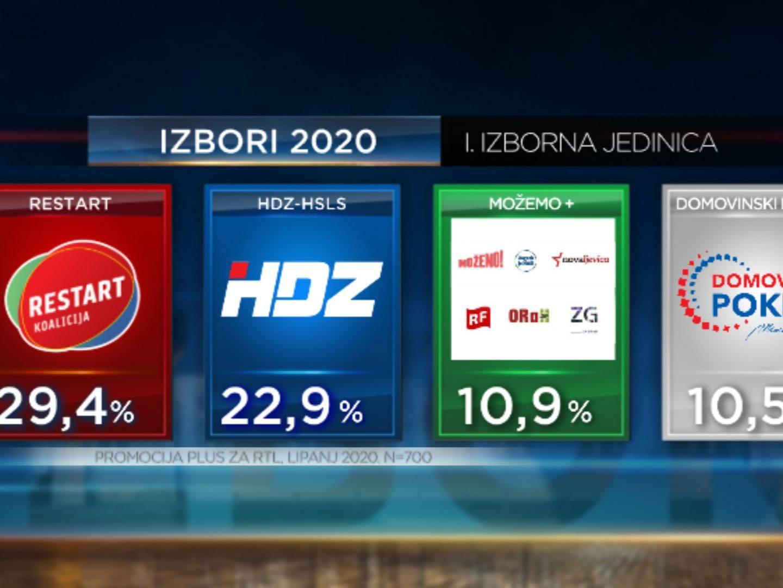 Restart koalicija vodi u Zagrebu - slijede HDZ, Možemo, pa Škoro