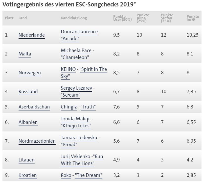 Nijemci nas popljuvali: Rokova pjesma najgora na Eurosongu?