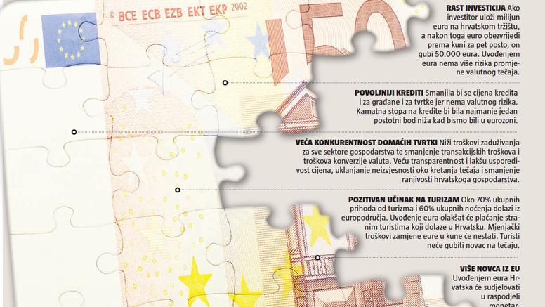 U srpnju zeleno svjetlo za Euro? Vlada završila plan, hrvatske banke ispunile zadnji uvjet