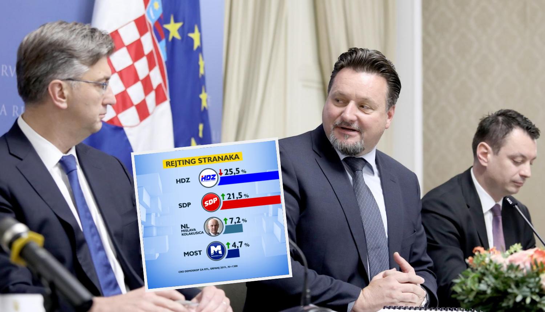 Slučaj s imovinom ministra Kuščevića naškodio HDZ-u