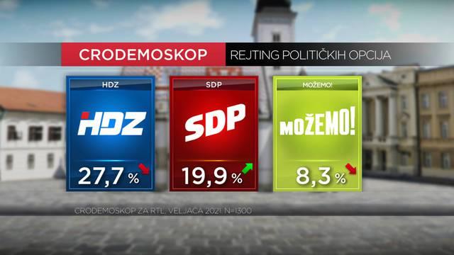 SDP smanjio prednost HDZ-a, društvo manje pesimistično