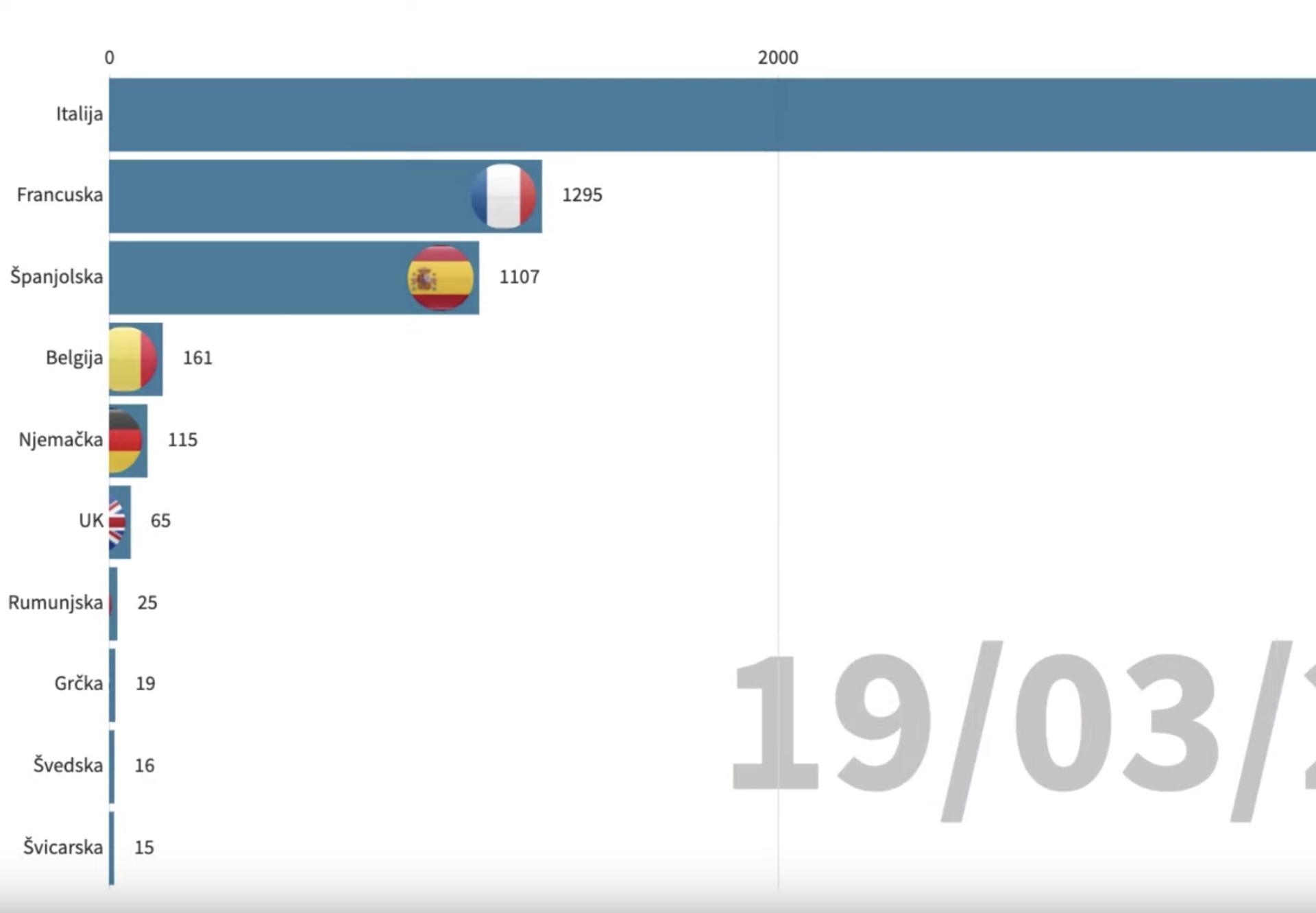 Grafički prikaz: Kako se Europa liječi od zaraze korona virusom