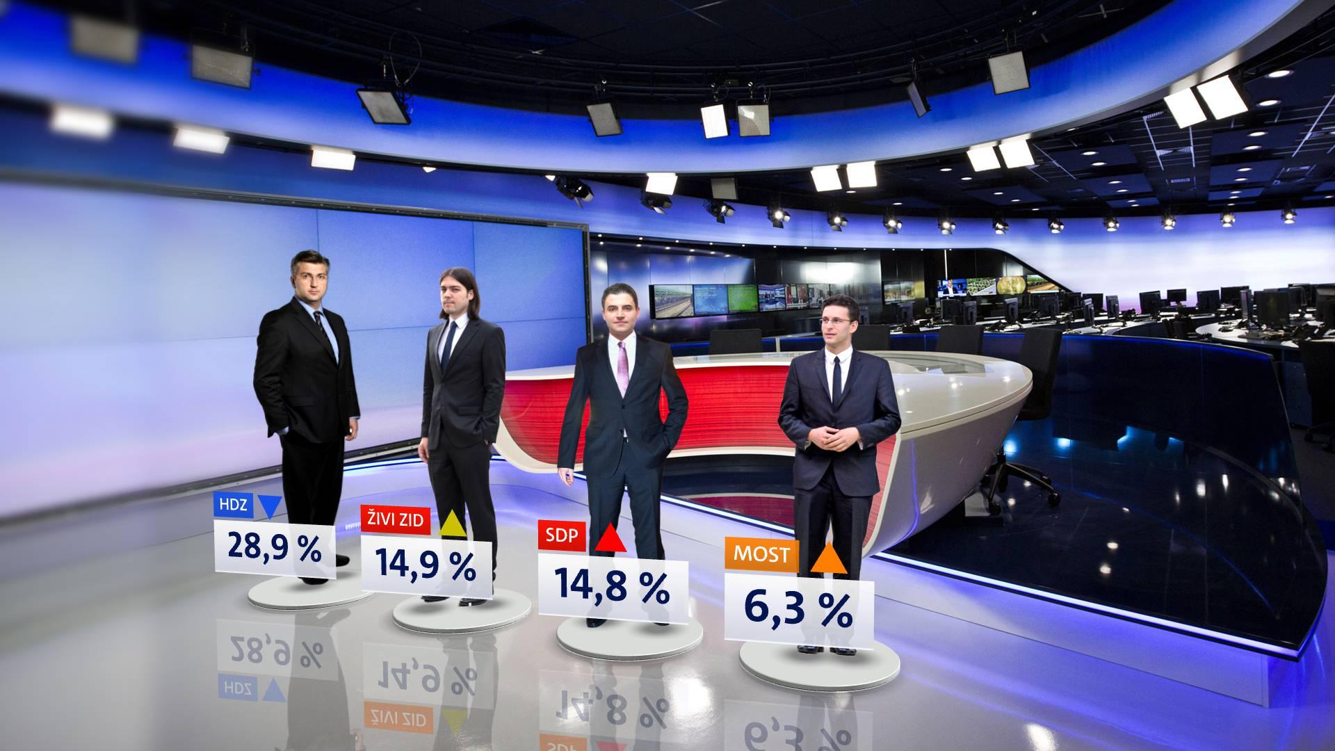 HDZ i dalje vodi, dok SDP više nije najjača oporbena stranka