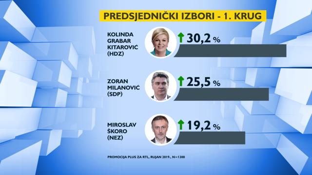 Sve neizvjesnije: Kitarović je u vodstvu, a Milanović sve bliži