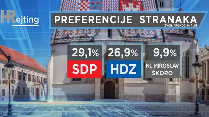 Nove ankete: SDP vodi, porasla mu je potpora, slijedi ga HDZ