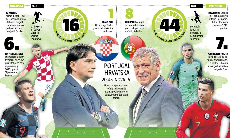 Srušite ih napokon! Hrvatska po prvi trijumf protiv Portugalaca