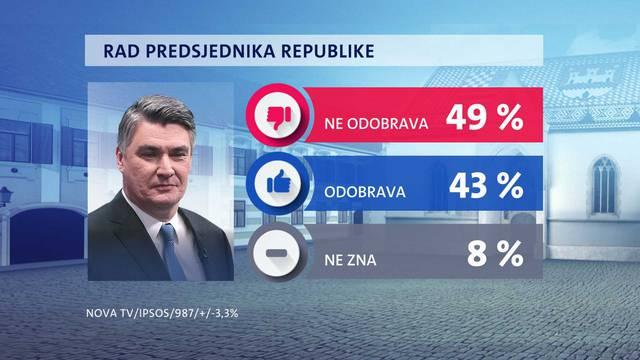 Zoki podijelio Hrvatsku, a SDP je opet upola slabiji od HDZ-a...