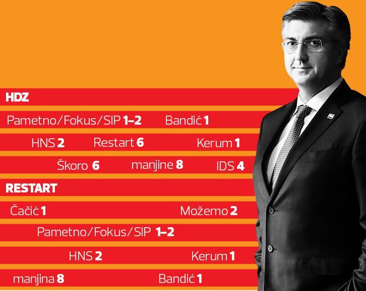 Andrej Plenković uz prebjege ostaje na vlasti. Evo kako…