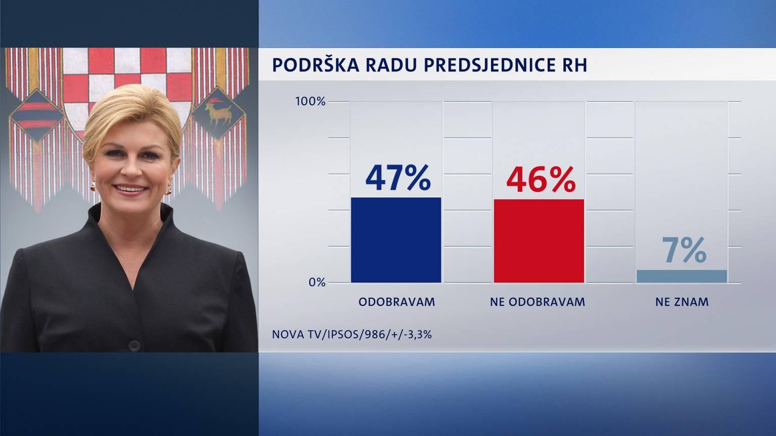 Kolinda je i dalje popularna, a Kolakušić na drugom mjestu