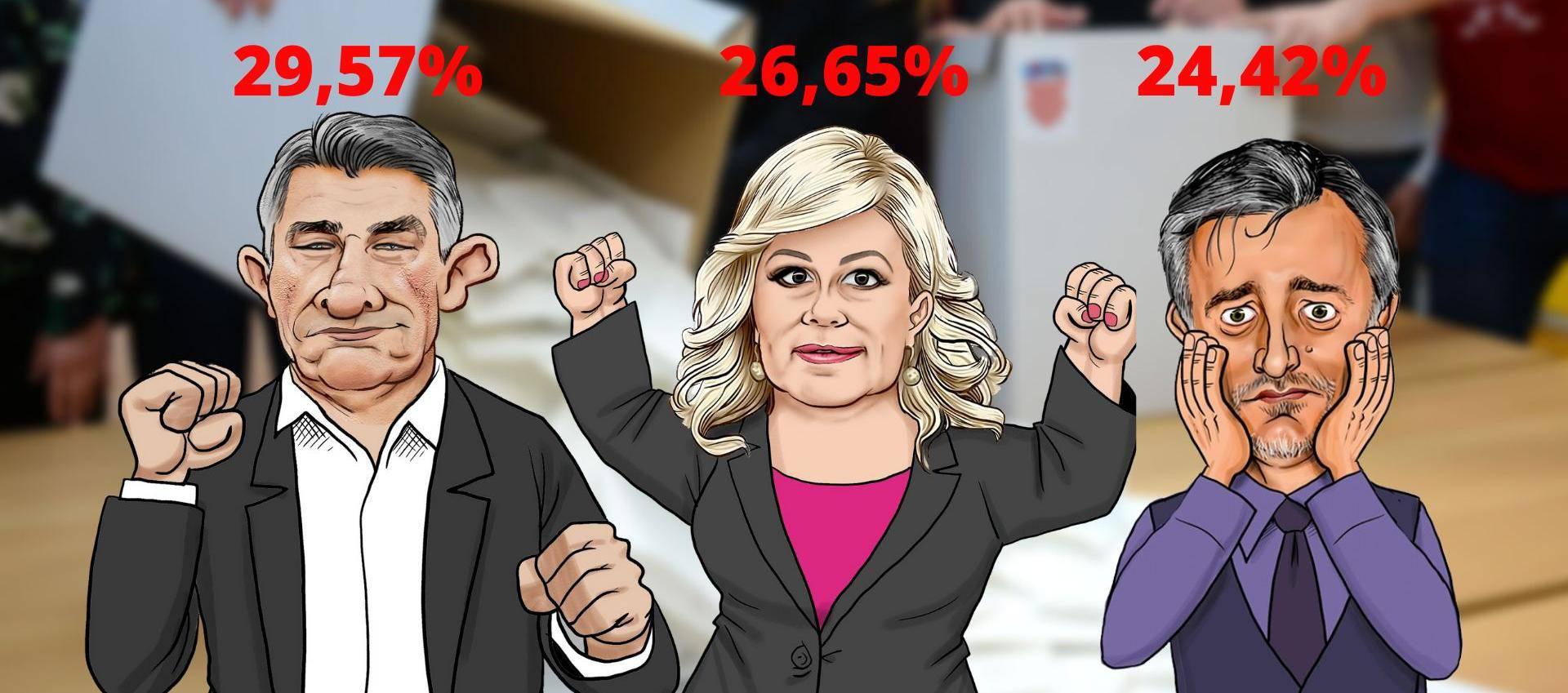 Milanović i Kolinda u 2. krugu: Škori falilo 42 tisuće glasova!