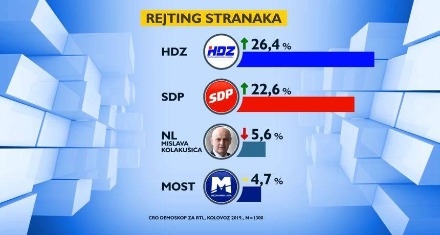 Istraživanje: SDP i dalje raste, a HDZ je zaustavio svoj pad