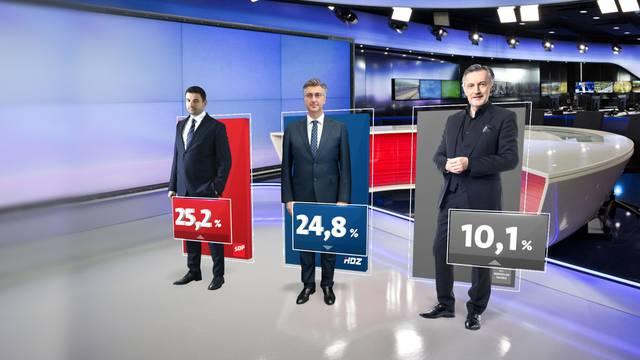 SDP i dalje prva stranka, Škoro je i bez stranke - treća opcija