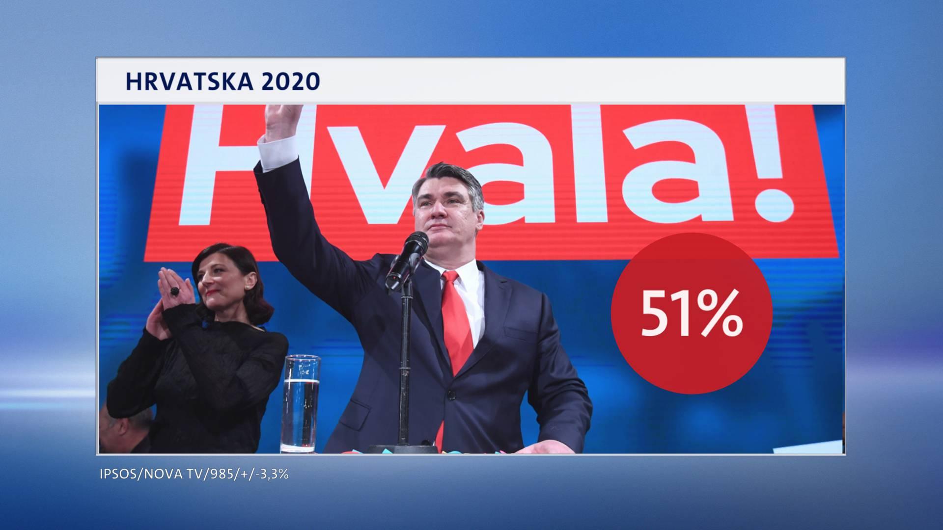 Od Milanovića ne očekuju puno, ali je za građane najpopularniji