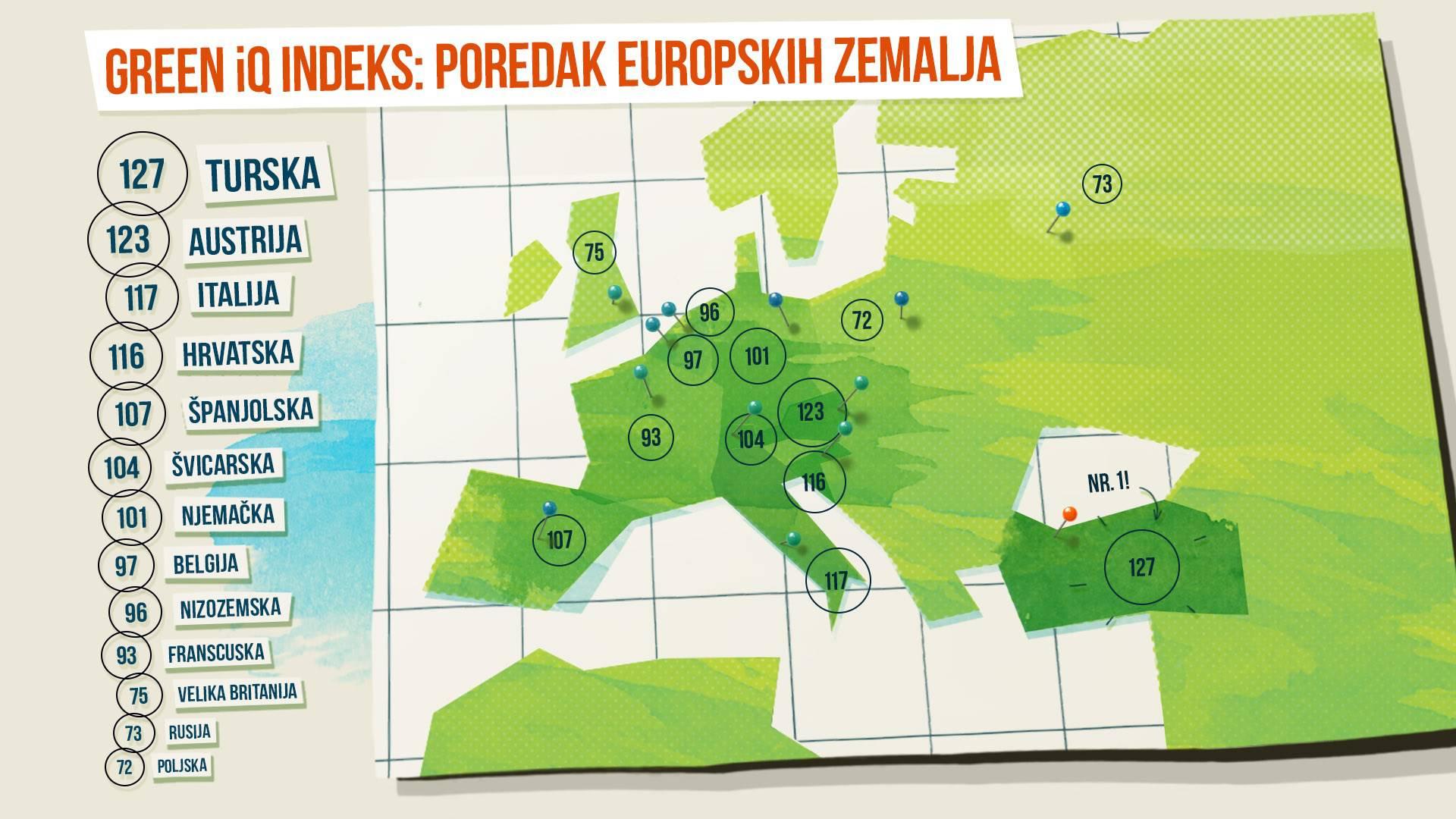 Hrvati na četvrtom mjestu po zelenoj inteligenciji